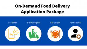 On Demand Food Delivery Application