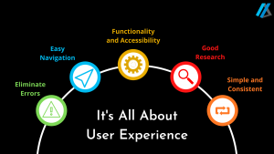 User's Experience